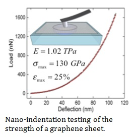 Experimental Mechanics Of Graphene And Other 2d Materials The Fu